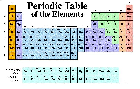 Copper element periodic table copper periodic urtaz Images